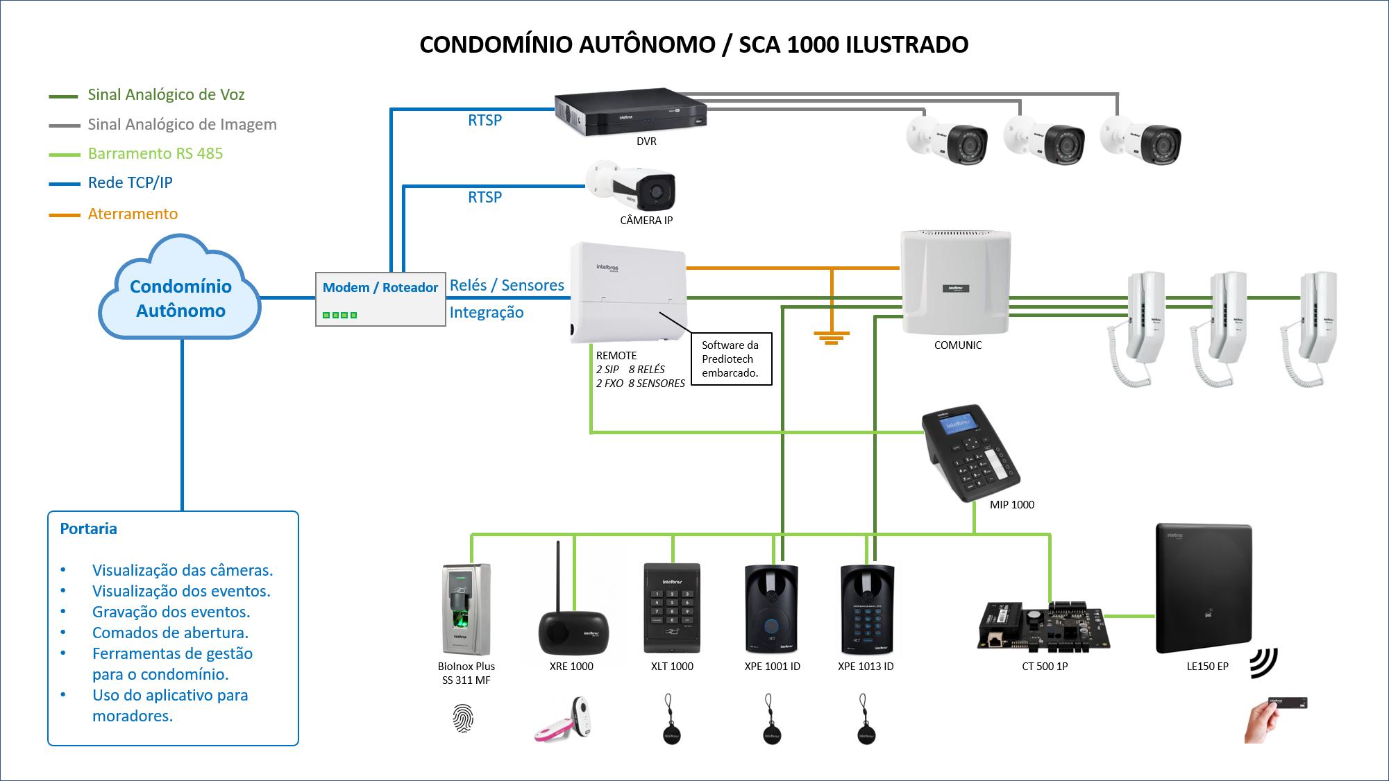 atualizar firmware dvr intelbras serie 1000